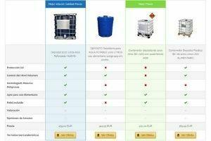 depositos de agua 1000 litros precios